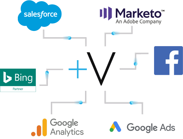 Integrated digital reporting and analytics with GA, Bing, Marketo Salesforce, Google Ads and social.